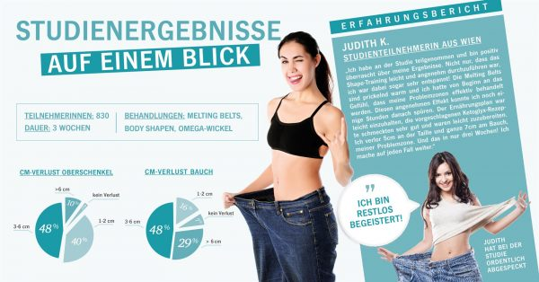 Studienergebnisse Melting Belt